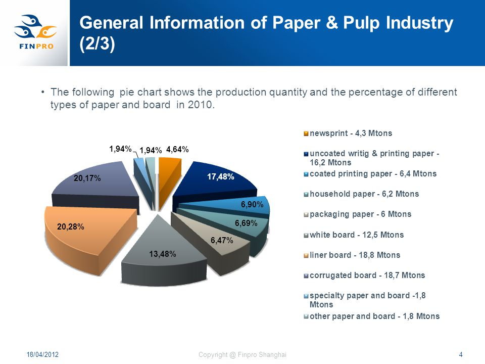 General Information of Paper & Pulp Industry (2/3) The following pie chart shows the production quantity and the percentage of different types of paper and board in 2010.