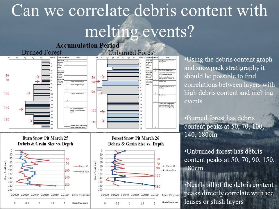 Can we correlate debris content with melting events? Accumulation Period Burned Forest Unburned Forest Using the debris content graph and snowpack str