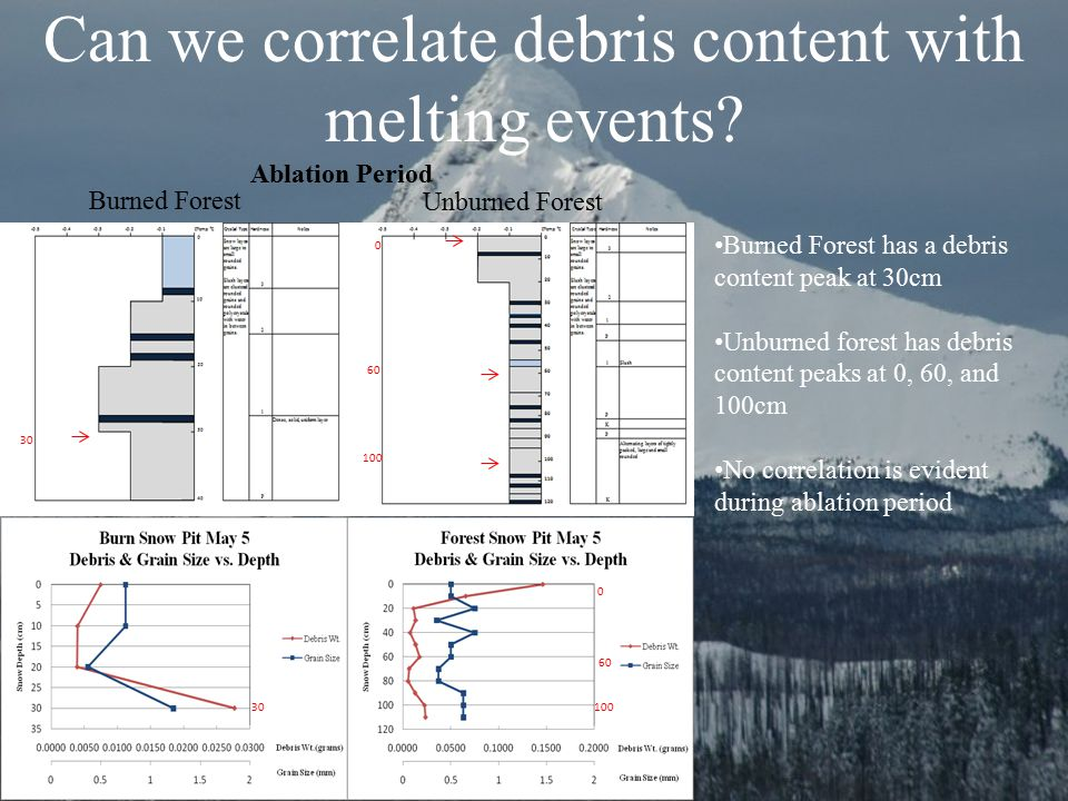 Can we correlate debris content with melting events? Ablation Period Burned Forest Unburned Forest Burned Forest has a debris content peak at 30cm Unb