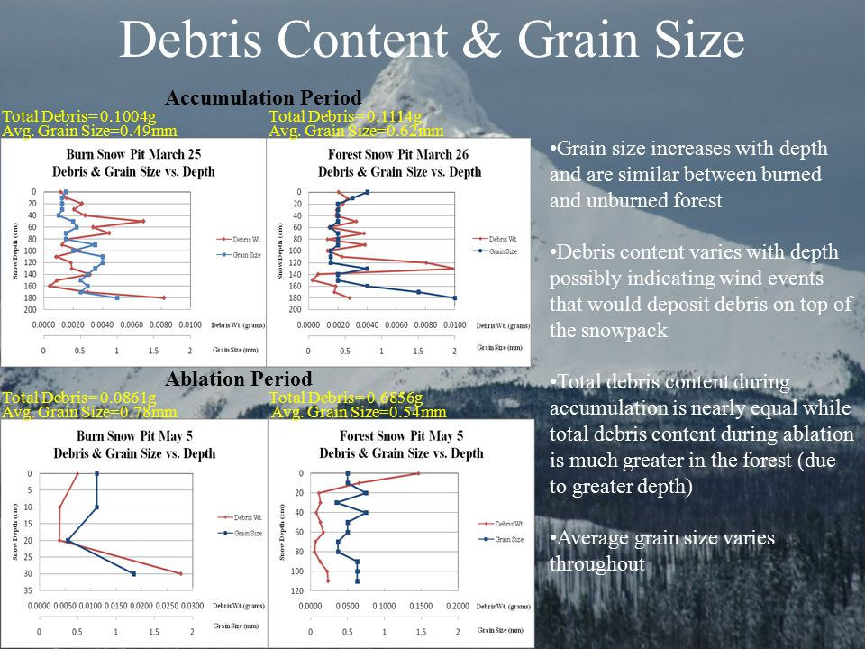 Accumulation Period Ablation Period Grain size increases with depth and are similar between burned and unburned forest Debris content varies with dept