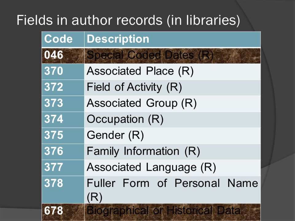 Fields in author records (in libraries) CodeDescription 046Special Coded Dates (R) 370Associated Place (R) 372Field of Activity (R) 373Associated Grou