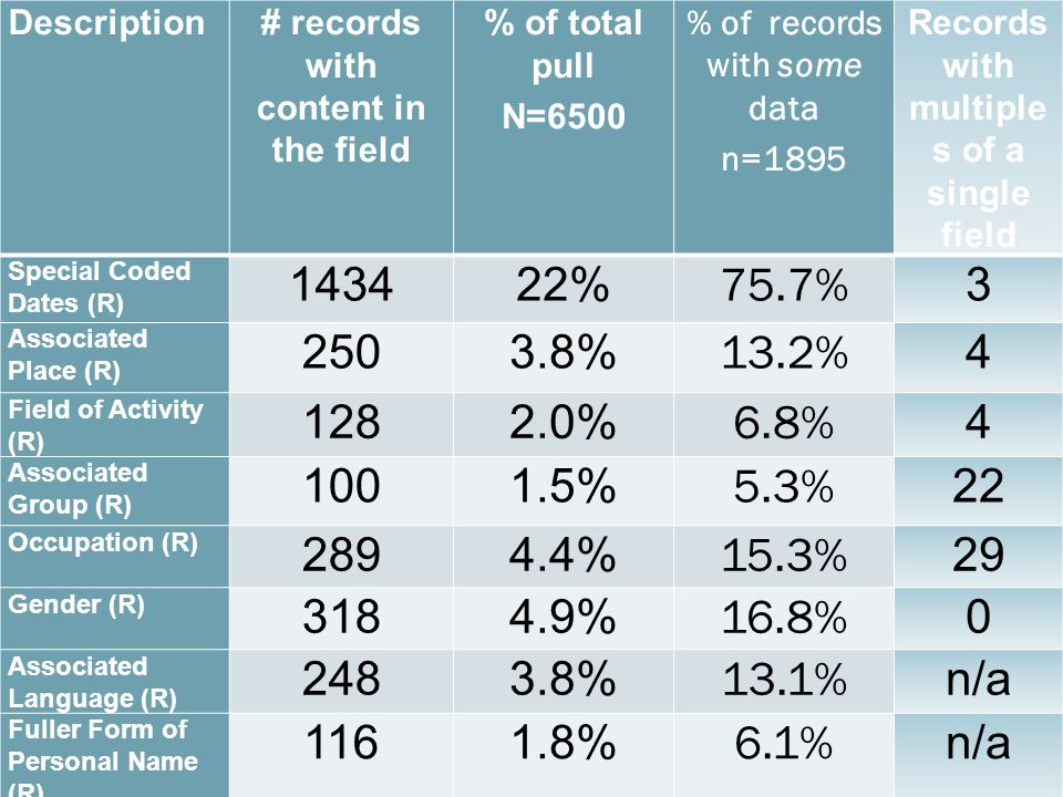 Description# records with content in the field % of total pull N=6500 % of records with some data n=1895 Records with multiple s of a single field Spe
