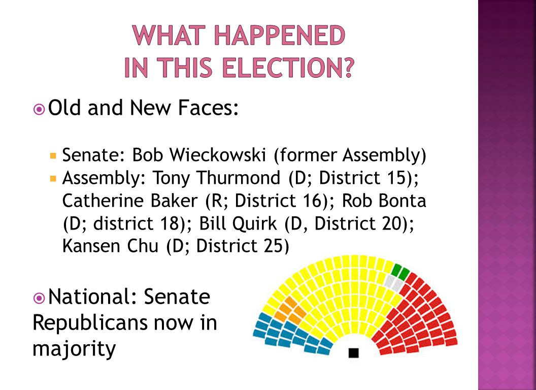  Old and New Faces:  Senate: Bob Wieckowski (former Assembly)  Assembly: Tony Thurmond (D; District 15); Catherine Baker (R; District 16); Rob Bonta (D; district 18); Bill Quirk (D, District 20); Kansen Chu (D; District 25)  National: Senate Republicans now in majority