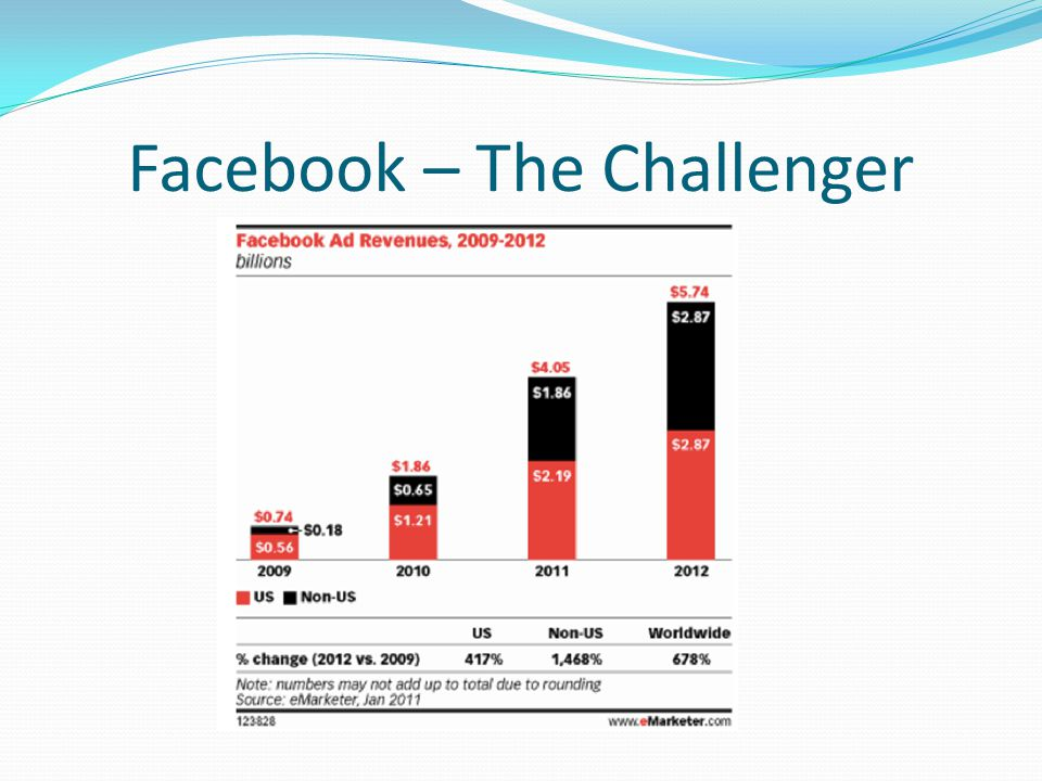 Facebook – The Challenger