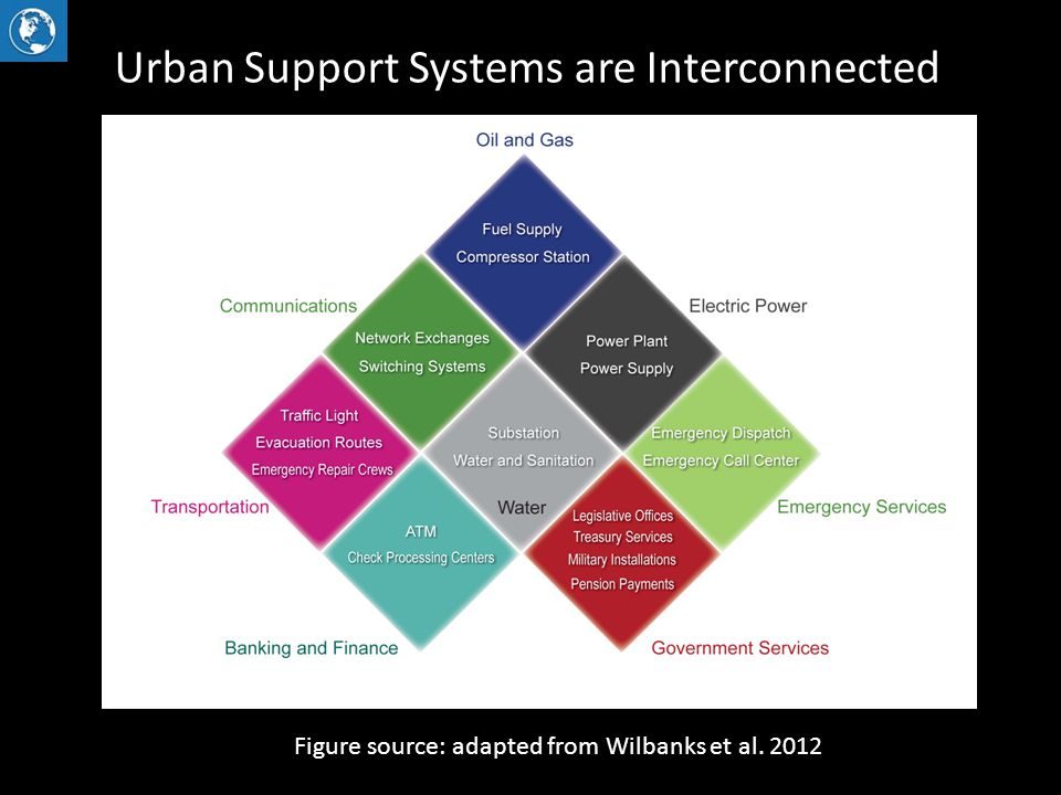 Urban Support Systems are Interconnected Figure source: adapted from Wilbanks et al. 2012