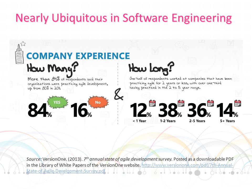 Nearly Ubiquitous in Software Engineering Source: VersionOne.