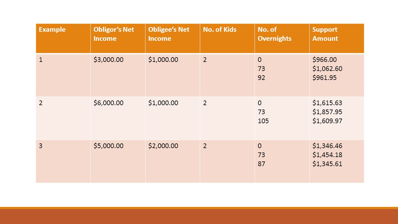 ExampleObligor's Net Income Obligee's Net Income No. of KidsNo. of Overnights Support Amount 1$3,000.00$1,000.0020 73 92 $966.00 $1,062.60 $961.95 2$6