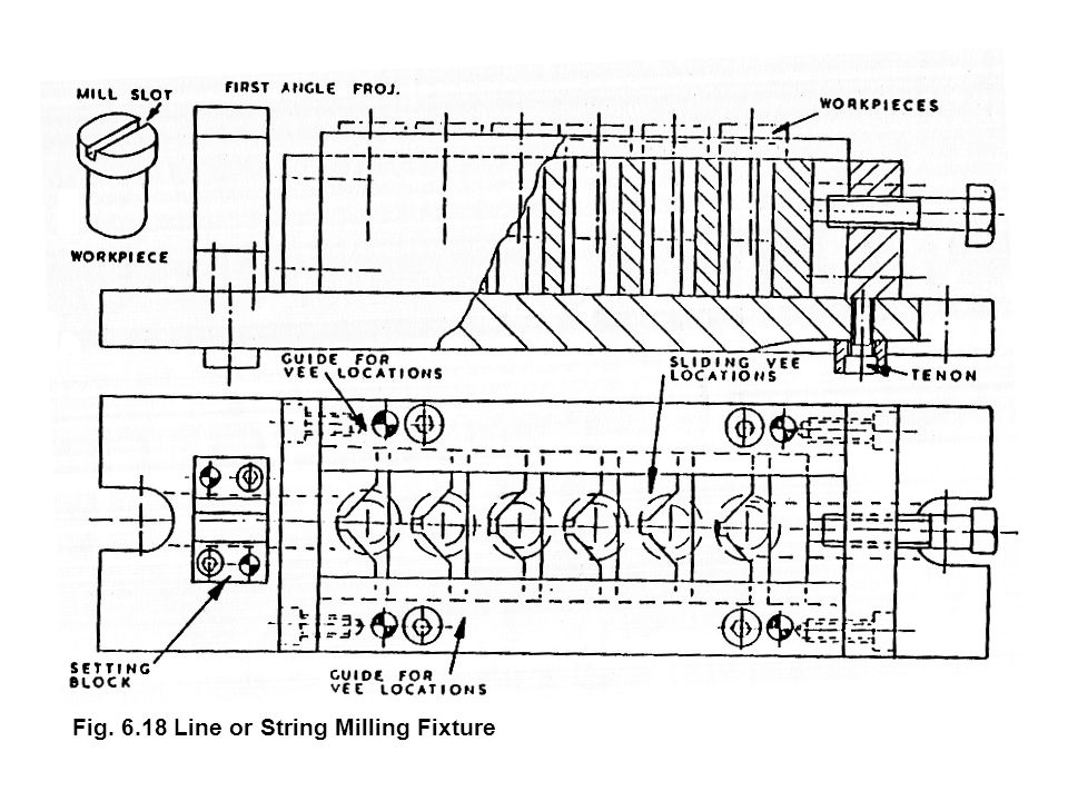 Fig. 6.18 Line or String Milling Fixture