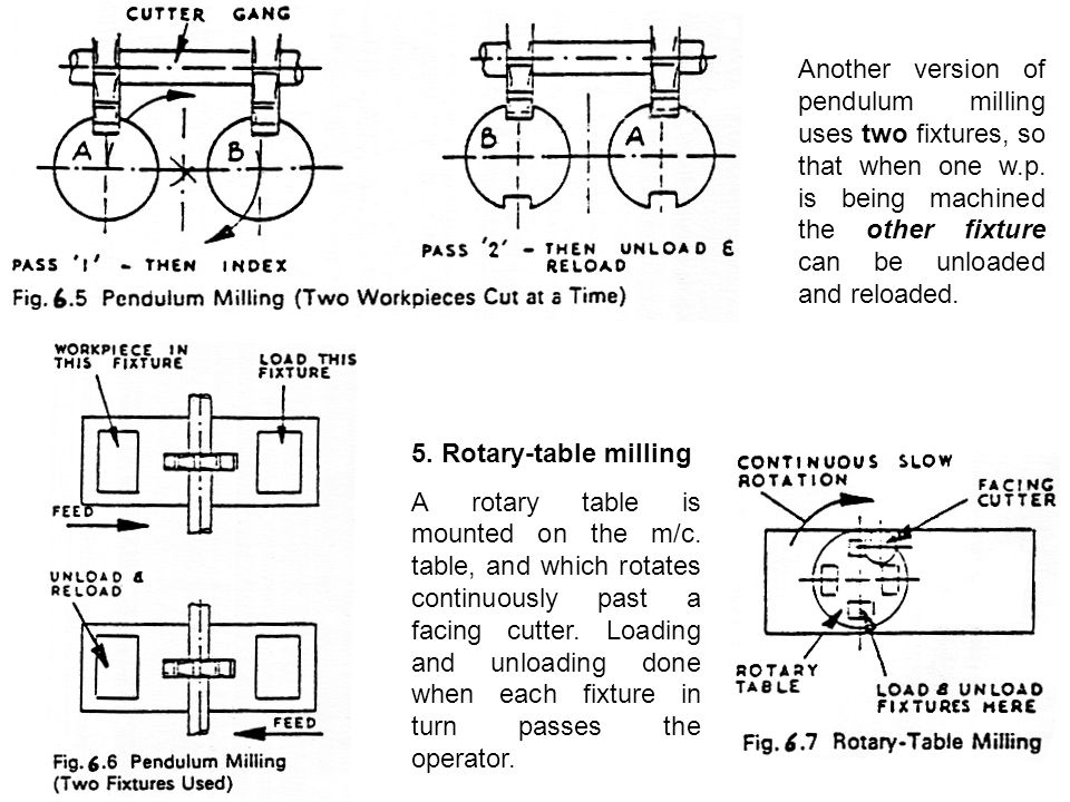Another version of pendulum milling uses two fixtures, so that when one w.p.