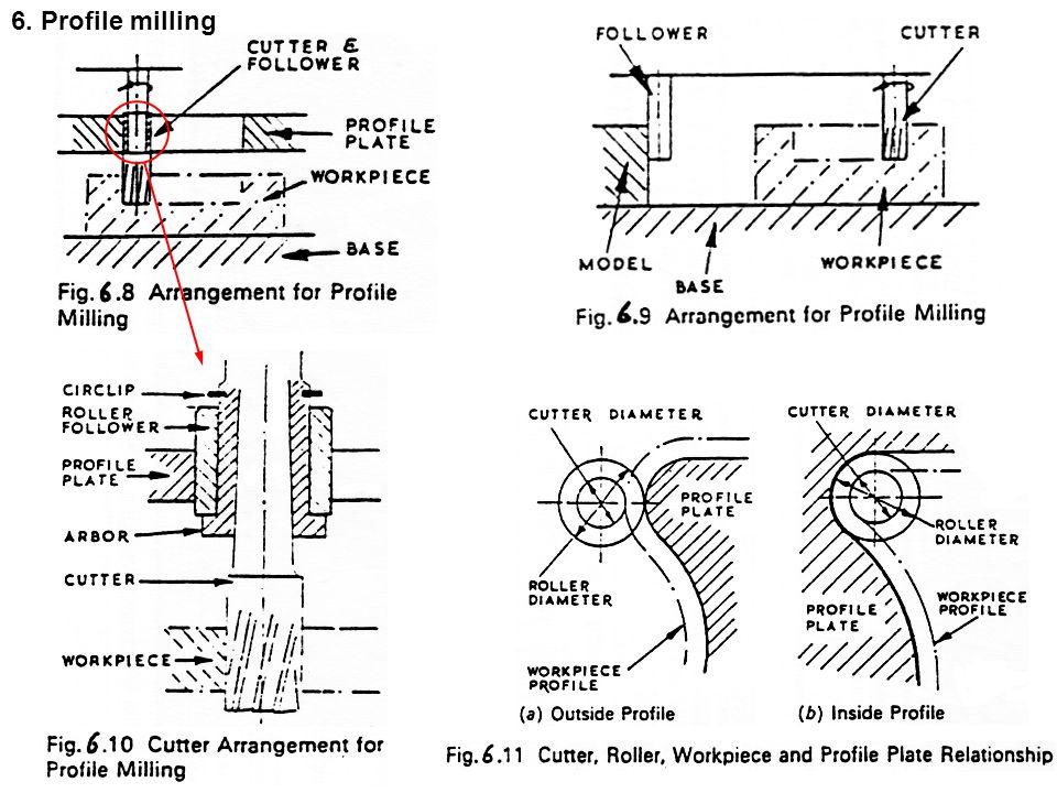 6. Profile milling