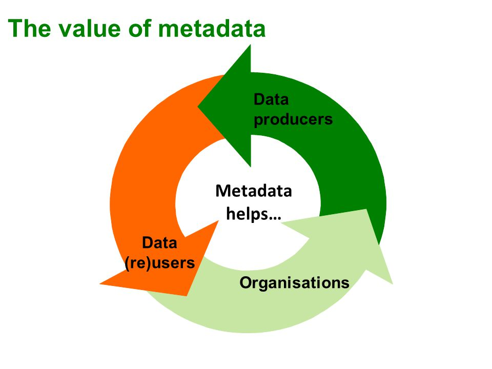 Data producers Data (re)users Metadata helps… Organisations The value of metadata