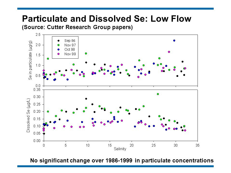 Particulate and Dissolved Se: Low Flow (Source: Cutter Research Group papers) No significant change over 1986-1999 in particulate concentrations