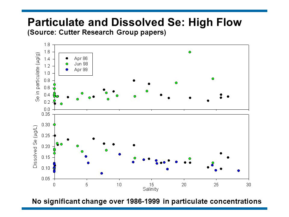 Particulate and Dissolved Se: High Flow (Source: Cutter Research Group papers) No significant change over 1986-1999 in particulate concentrations