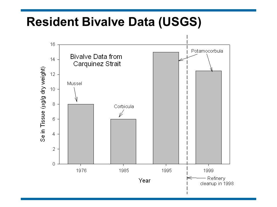 Resident Bivalve Data (USGS)