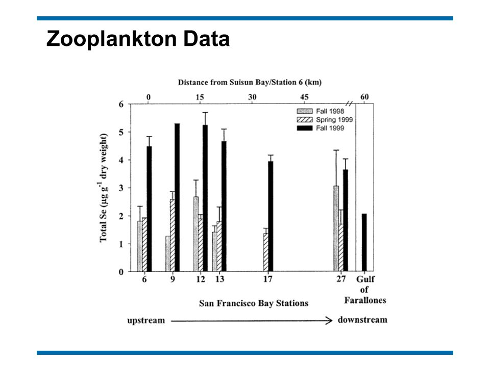 Zooplankton Data