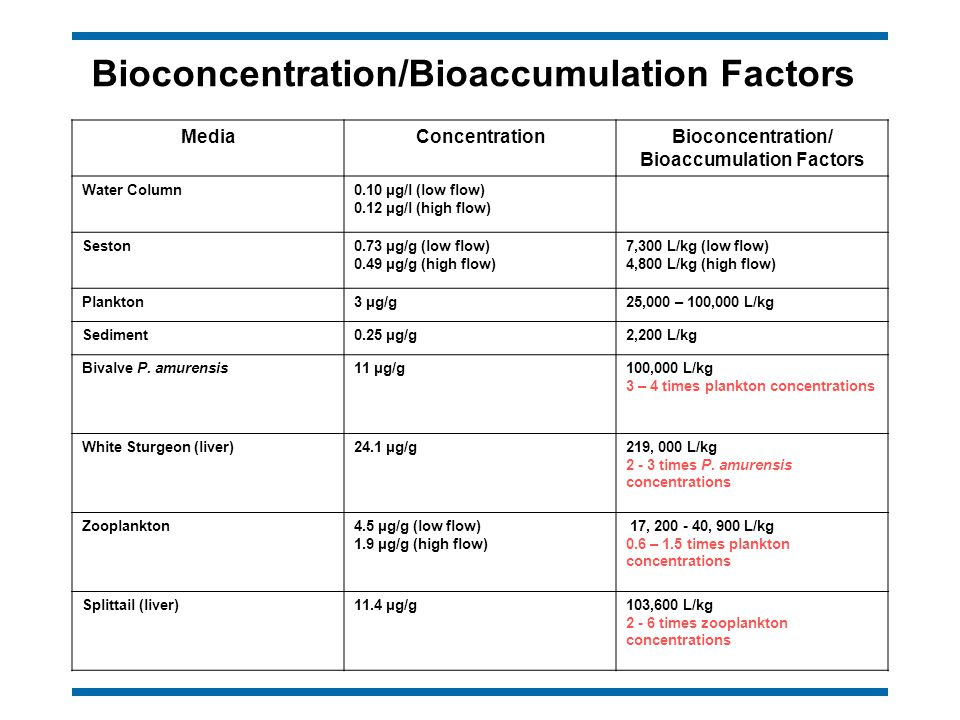 Bioconcentration/Bioaccumulation Factors MediaConcentrationBioconcentration/ Bioaccumulation Factors Water Column0.10 μg/l (low flow) 0.12 μg/l (high flow) Seston0.73 μg/g (low flow) 0.49 μg/g (high flow) 7,300 L/kg (low flow) 4,800 L/kg (high flow) Plankton3 μg/g25,000 – 100,000 L/kg Sediment0.25 μg/g2,200 L/kg Bivalve P.