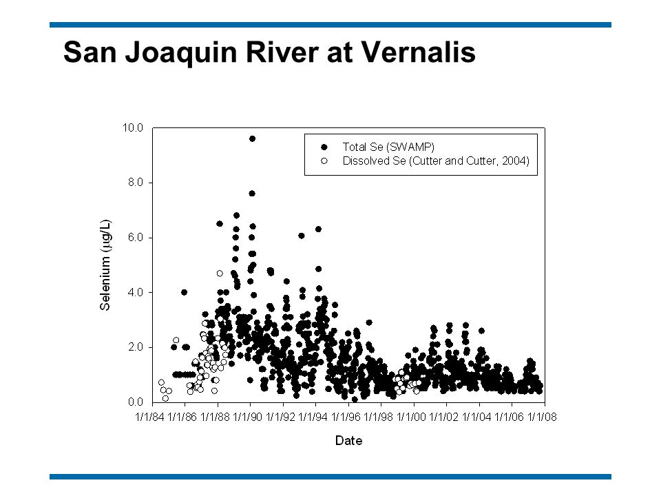 San Joaquin River at Vernalis