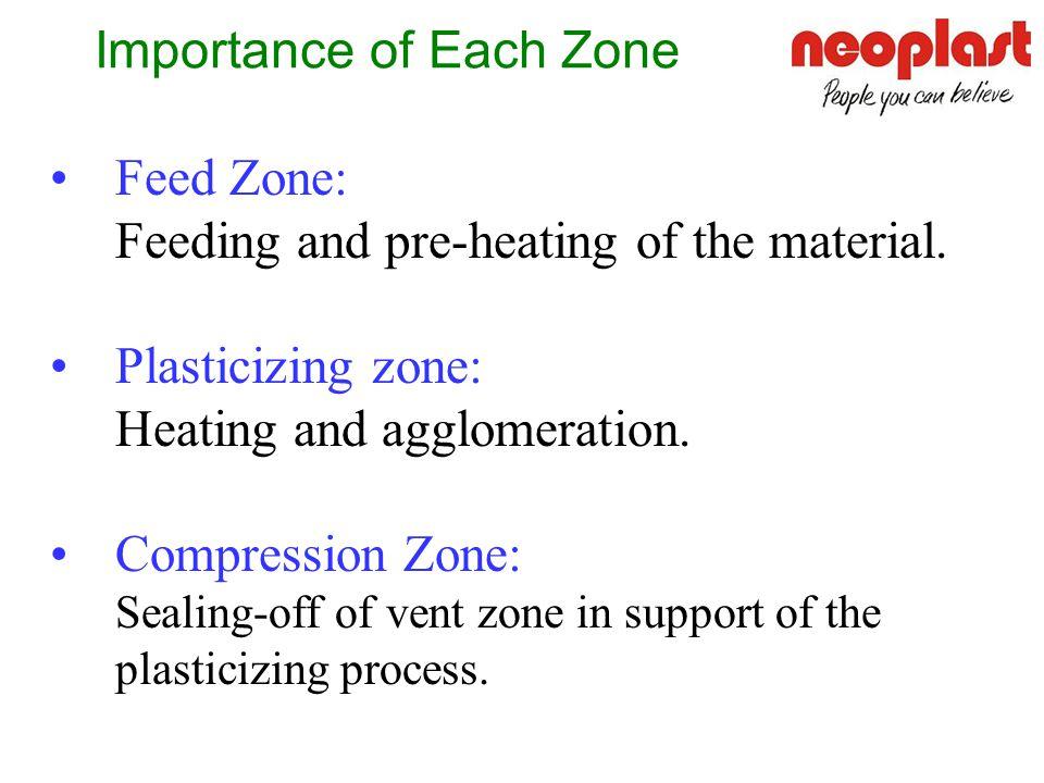 3. Compression Zone 2. Plasticizing Zone 1. Feed Zone 4. Vent Zone 5. Metering Zone Design of Conical Twin Screws