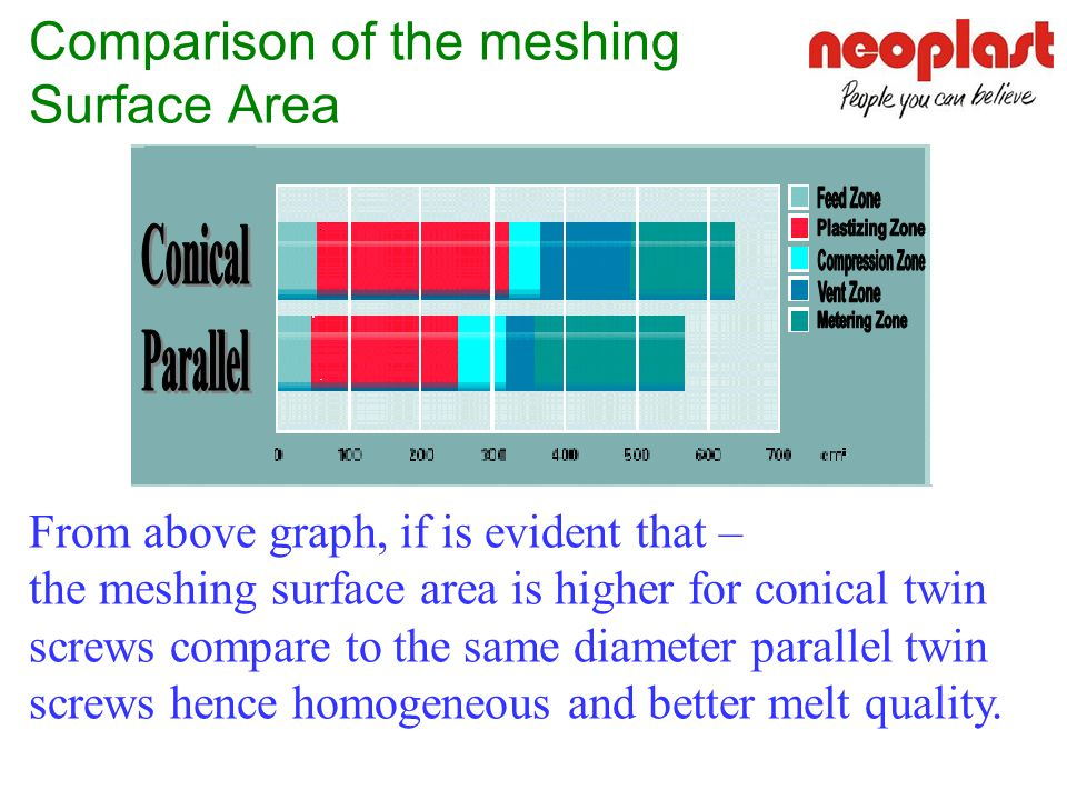 Comparison of the meshing Surface Area From above graph, if is evident that – the meshing surface area is higher for conical twin screws compare to the same diameter parallel twin screws hence homogeneous and better melt quality.