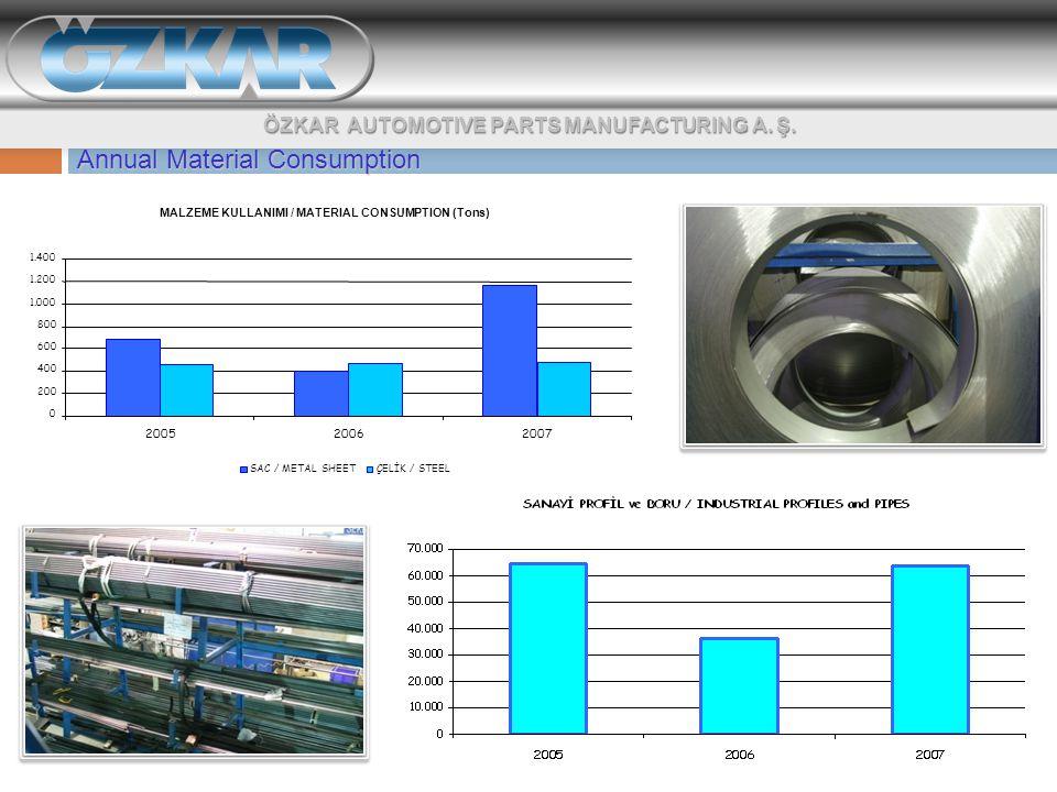 Annual Material Consumption MALZEME KULLANIMI / MATERIAL CONSUMPTION (Tons) 0 200 400 600 800 1.000 1.200 1.400 200520062007 SAC / METAL SHEETÇELİK / STEEL ÖZKAR AUTOMOTIVE PARTS MANUFACTURING A.