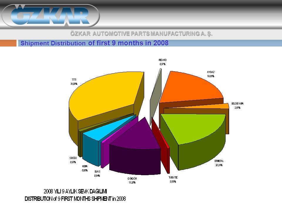 Shipment Distribution of first 9 months in 2008