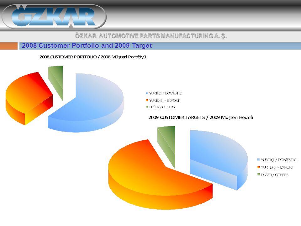 ÖZKAR AUTOMOTIVE PARTS MANUFACTURING A. Ş. 2008 Customer Portfolio and 2009 Target