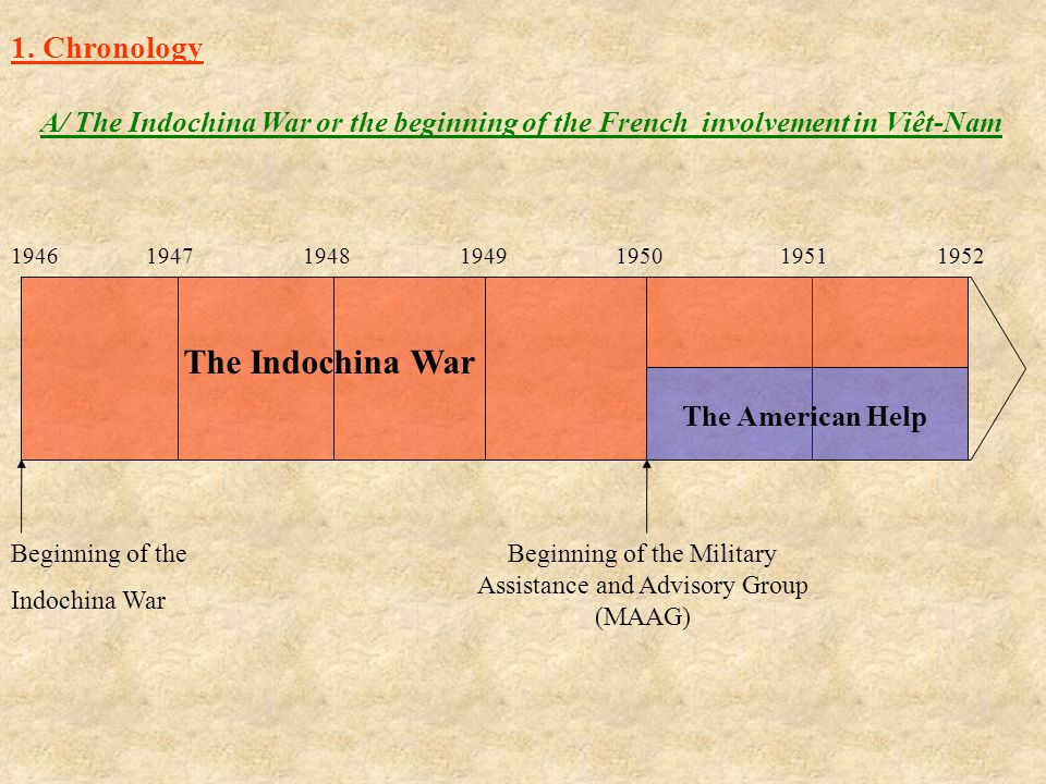 1946194719481949195019511952 The Indochina War The American Help Beginning of the Military Assistance and Advisory Group (MAAG) Beginning of the Indoc