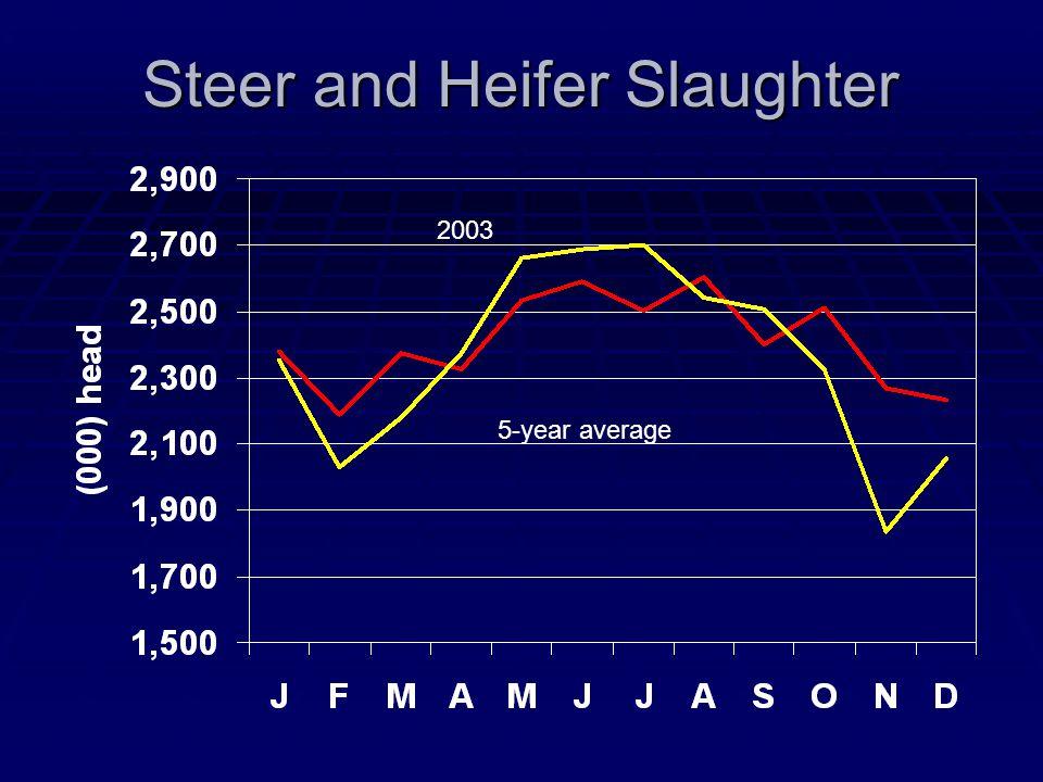 Steer and Heifer Slaughter 5-year average 2003