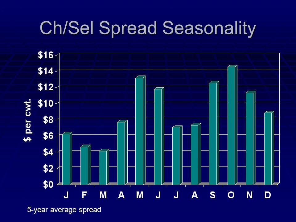 Ch/Sel Spread Seasonality 5-year average spread