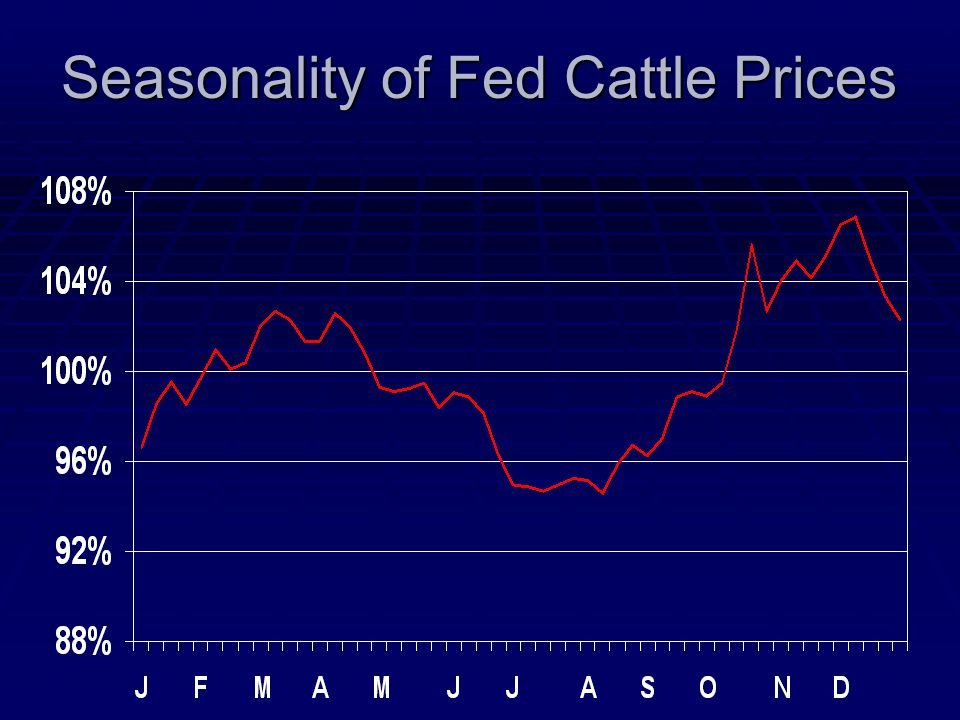 Seasonality of Fed Cattle Prices