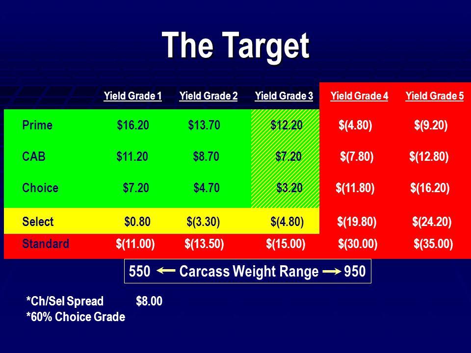 The Target Yield Grade 1 Yield Grade 2 Yield Grade 3 Yield Grade 4 Yield Grade 5 Prime $16.20 $13.70 $12.20 $(4.80) $(9.20) CAB$11.20 $8.70 $7.20 $(7.80) $(12.80) Choice $7.20 $4.70 $3.20 $(11.80) $(16.20) Select $0.80 $(3.30) $(4.80) $(19.80) $(24.20) Standard $(11.00) $(13.50) $(15.00) $(30.00) $(35.00) 550 Carcass Weight Range 950 *Ch/Sel Spread $8.00 *60% Choice Grade