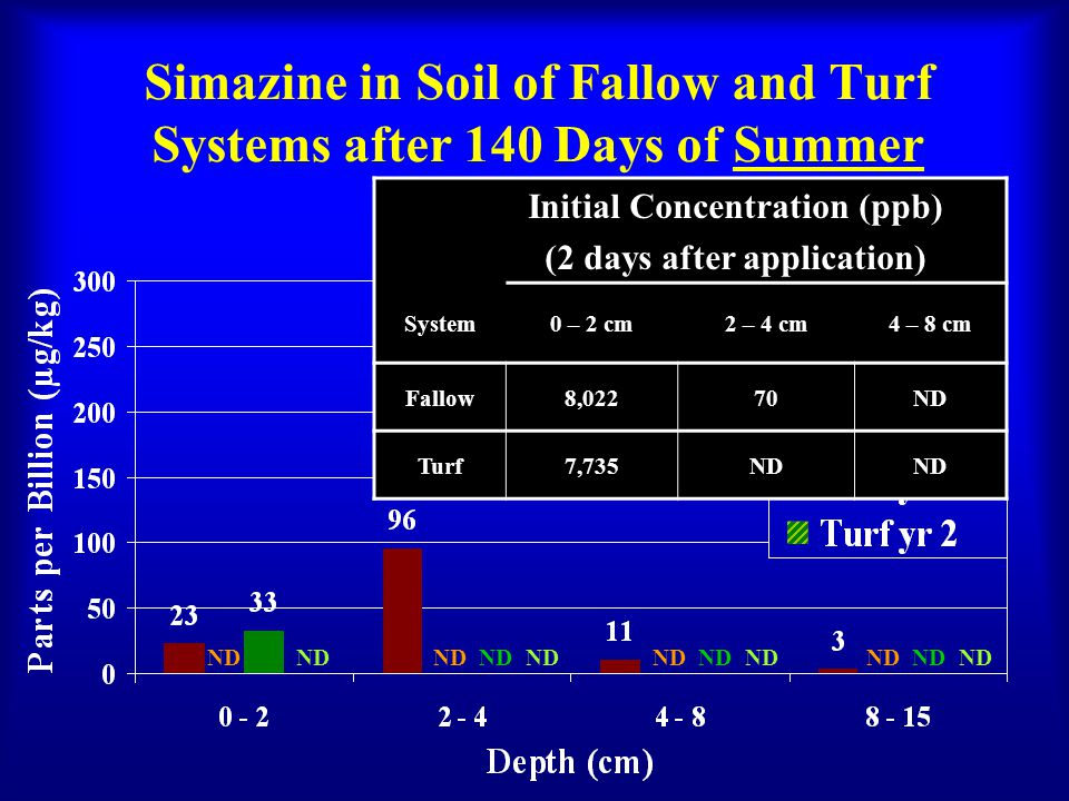 Simazine in Soil of Fallow and Turf Systems after 140 Days of Summer Initial Concentration (ppb) (2 days after application) System0 – 2 cm2 – 4 cm4 – 8 cm Fallow8,02270ND Turf7,735ND ND ND ND
