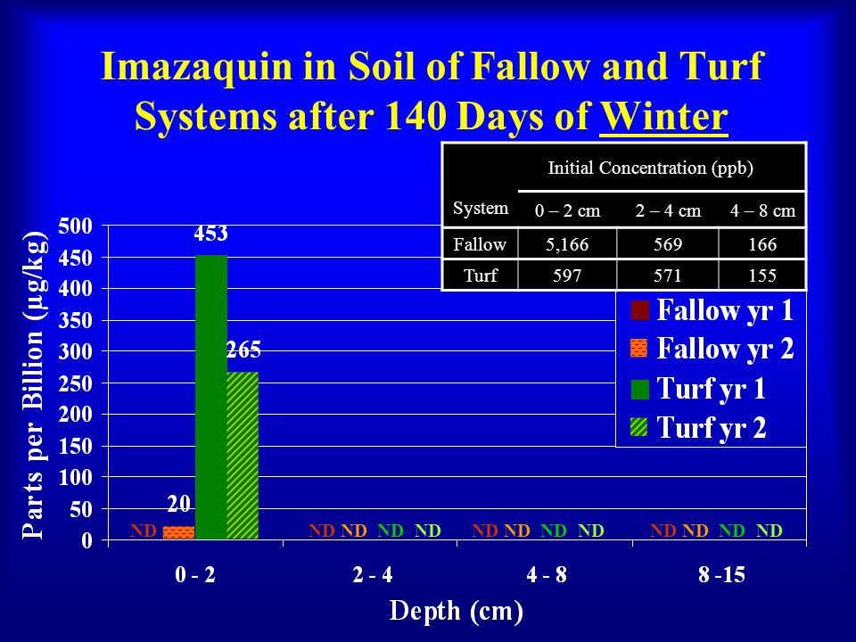 Imazaquin in Soil of Fallow and Turf Systems after 140 Days of Winter Initial Concentration (ppb) System 0 – 2 cm2 – 4 cm4 – 8 cm Fallow5,166569166 Turf597571155 ND ND ND