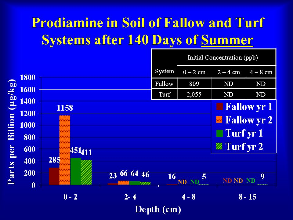Prodiamine in Soil of Fallow and Turf Systems after 140 Days of Summer Initial Concentration (ppb) System 0 – 2 cm2 – 4 cm4 – 8 cm Fallow809ND Turf2,055ND ND ND ND ND