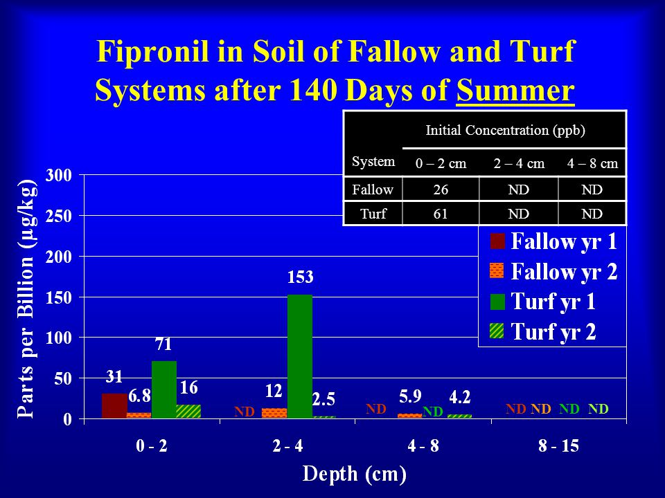 Fipronil in Soil of Fallow and Turf Systems after 140 Days of Summer Initial Concentration (ppb) System 0 – 2 cm2 – 4 cm4 – 8 cm Fallow26ND Turf61ND ND ND ND