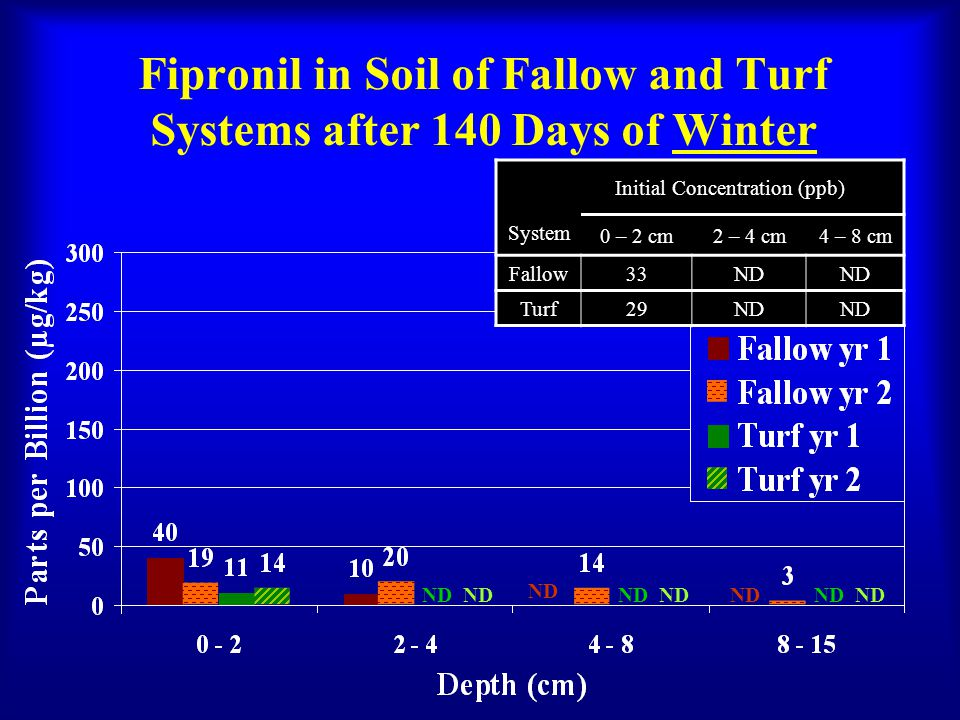 Fipronil in Soil of Fallow and Turf Systems after 140 Days of Winter Initial Concentration (ppb) System 0 – 2 cm2 – 4 cm4 – 8 cm Fallow33ND Turf29ND