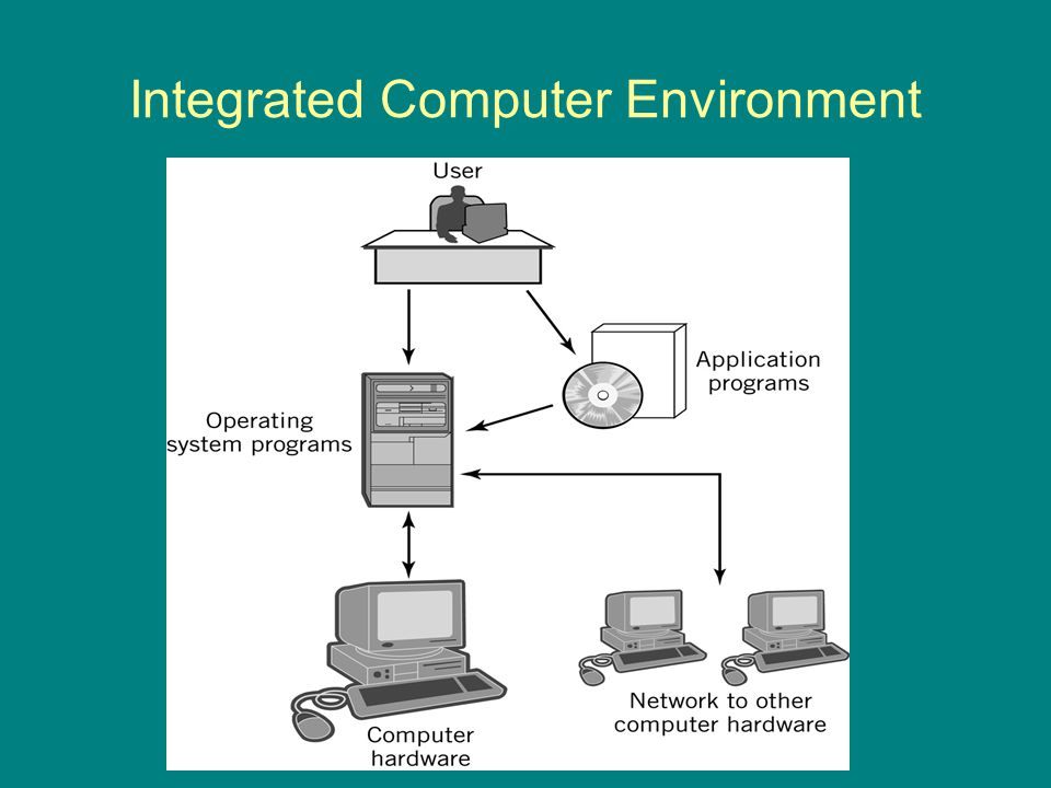 Integrated Computer Environment