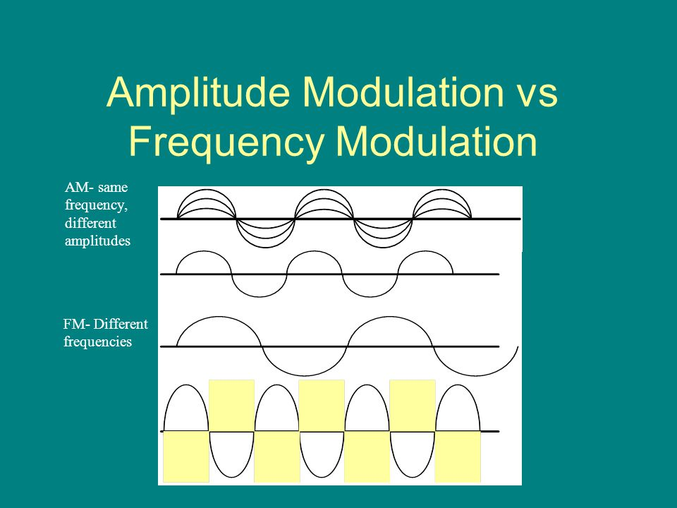 Amplitude Modulation vs Frequency Modulation AM- same frequency, different amplitudes FM- Different frequencies