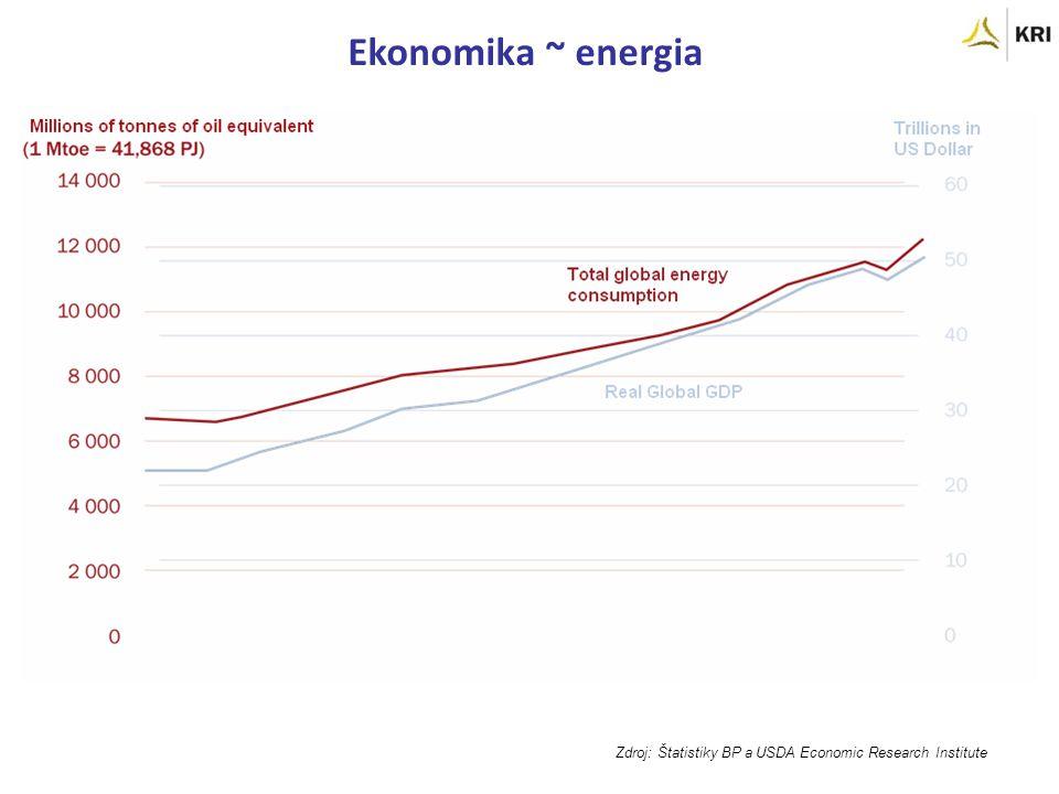 Ekonomika ~ energia Zdroj: Štatistiky BP a USDA Economic Research Institute