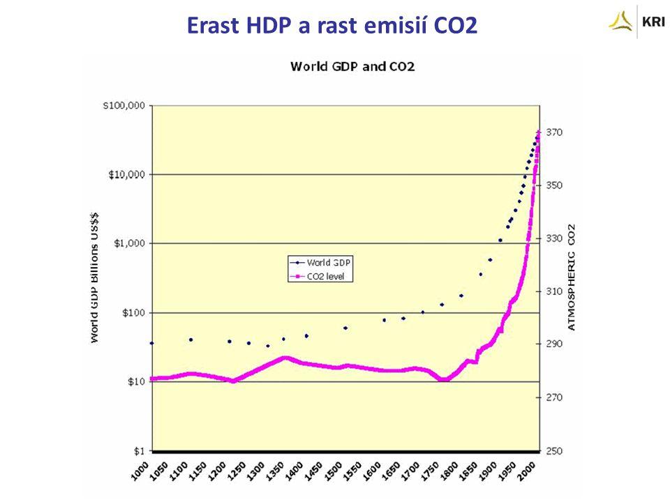 Erast HDP a rast emisií CO2