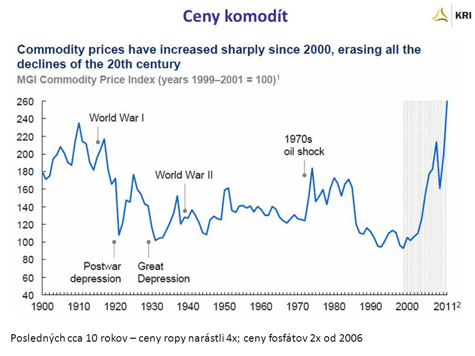 Posledných cca 10 rokov – ceny ropy narástli 4x; ceny fosfátov 2x od 2006 Ceny komodít