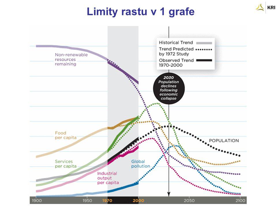 Limity rastu v 1 grafe