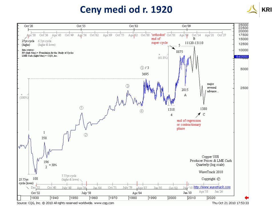 Ceny medi od r. 1920