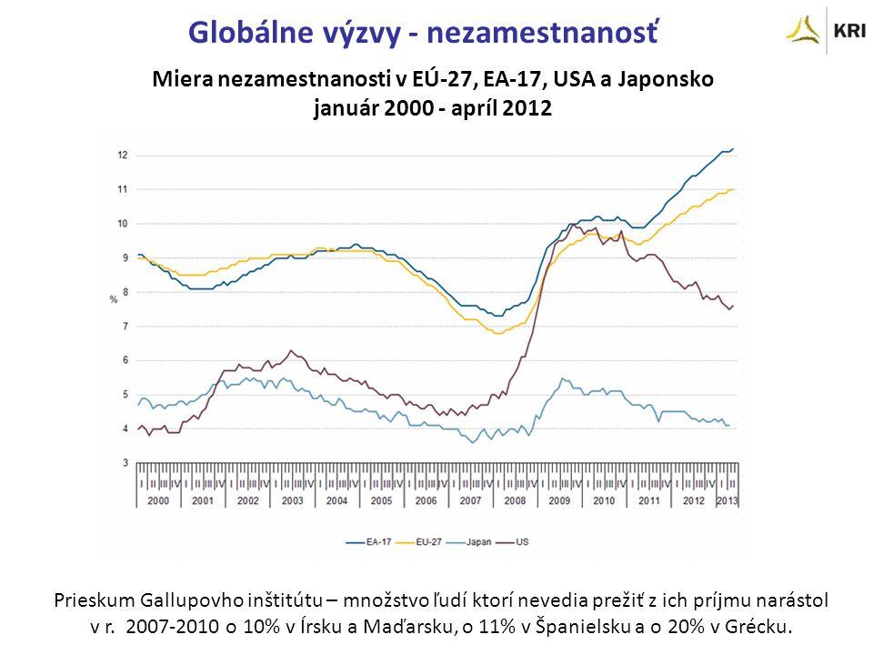 Miera nezamestnanosti v EÚ-27, EA-17, USA a Japonsko január 2000 - apríl 2012 Prieskum Gallupovho inštitútu – množstvo ľudí ktorí nevedia prežiť z ich príjmu narástol v r.