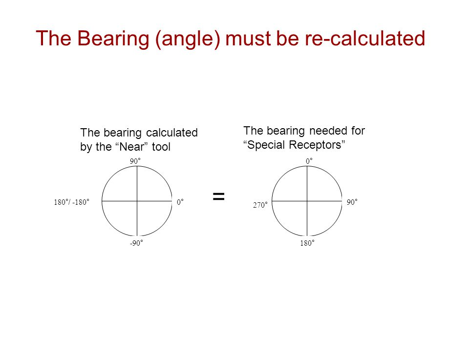 The Bearing (angle) must be re-calculated 0°0° 90 ° 180 °/ - 180 ° -90 ° 90 ° 0°0° 270 ° 180 ° = The bearing calculated by the Near tool The bearing needed for Special Receptors