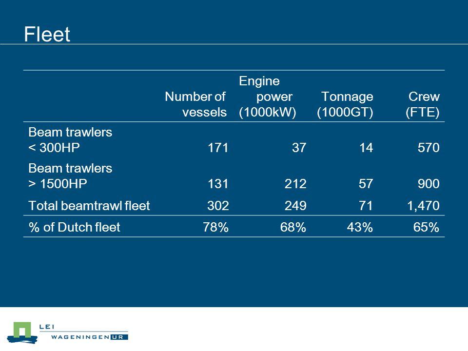 Fleet Number of vessels Engine power (1000kW) Tonnage (1000GT) Crew (FTE) Beam trawlers < 300HP1713714570 Beam trawlers > 1500HP13121257900 Total beam