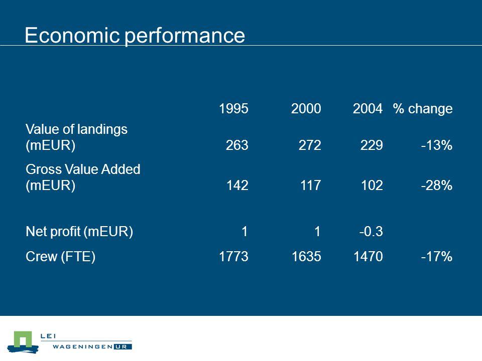 Economic performance 199520002004% change Value of landings (mEUR)263272229-13% Gross Value Added (mEUR)142117102-28% Net profit (mEUR)11-0.3 Crew (FT