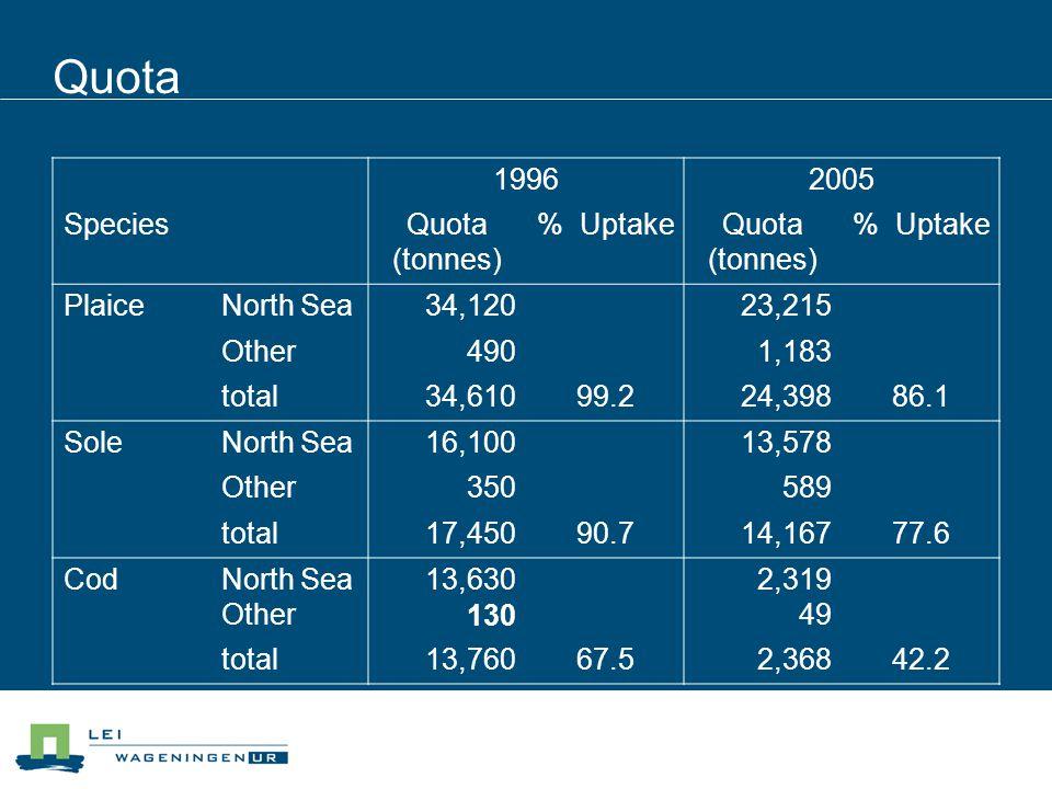Quota 19962005 SpeciesQuota (tonnes) % UptakeQuota (tonnes) % Uptake PlaiceNorth Sea34,120 23,215 Other490 1,183 total34,61099.224,39886.1 SoleNorth S