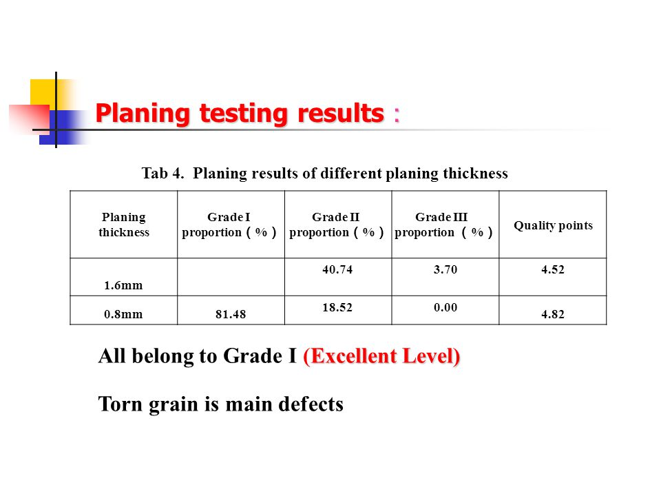 Planing testing results : Excellent Level) All belong to Grade I (Excellent Level) Torn grain is main defects Tab 4. Planing results of different plan