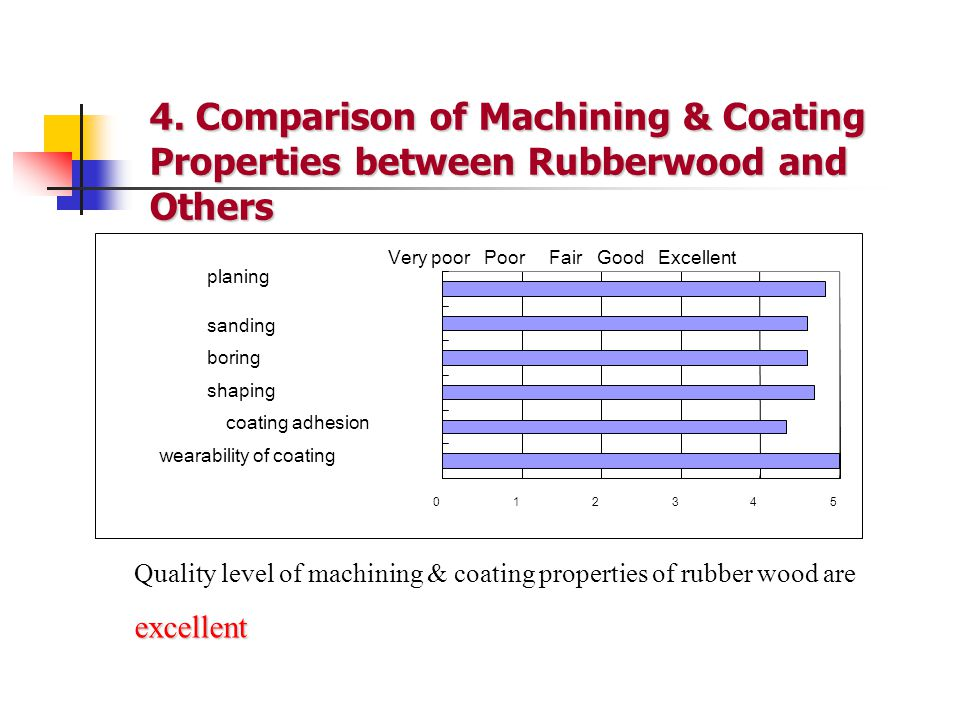 4. Comparison of Machining & Coating Properties between Rubberwood and Others excellent Quality level of machining & coating properties of rubber wood